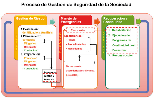 proceso-gestion